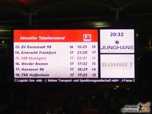 Zur Saisonhalbzeit steht der VfB über dem Strich. Wie lange noch? Bild: © VfB-Bilder.de