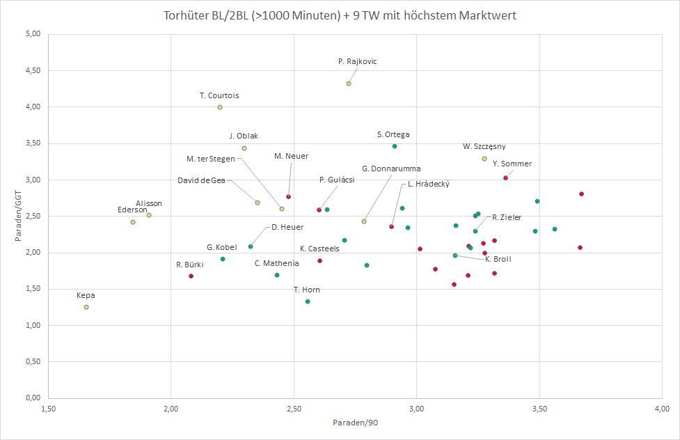Vergleich Paraden pro Gegentor und Paraden pro Spiel. Daten von Wyscout, Visualisierung von Florian Zenger.
