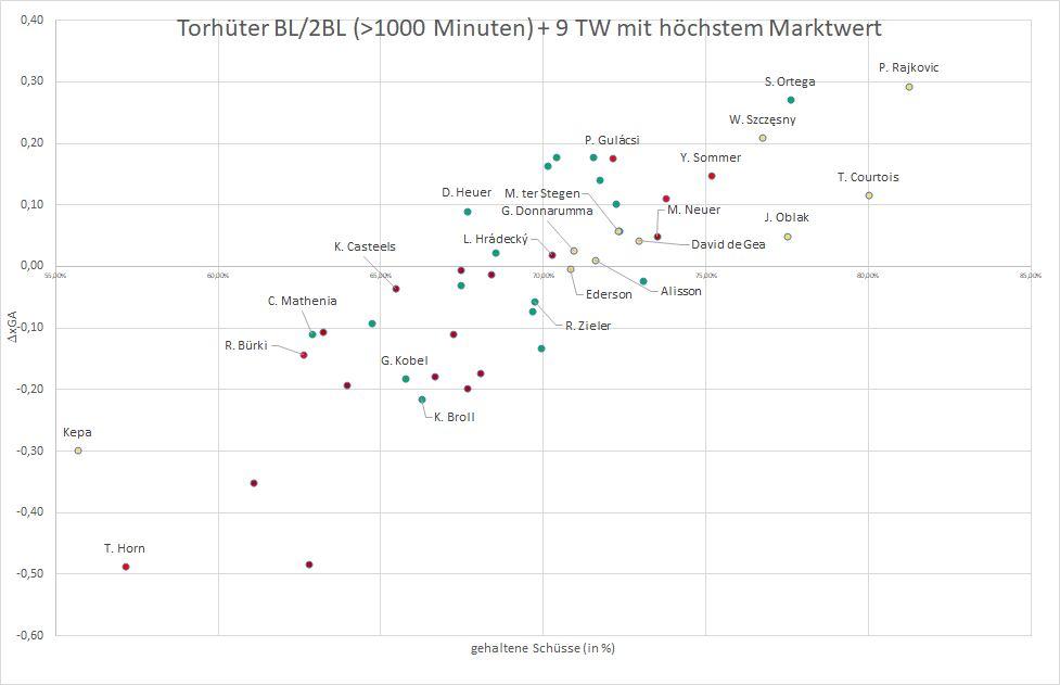 Vergleich Differenz erwartete und reale Gegentore mit Anteil parierter Schüsse. Daten von Wyscout, Visualisierung von Florian Zenger.